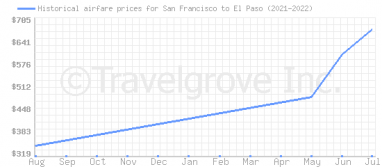 Price overview for flights from San Francisco to El Paso