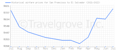 Price overview for flights from San Francisco to El Salvador