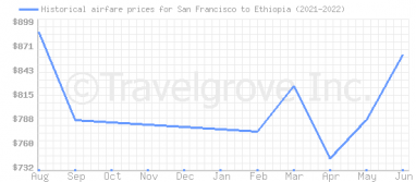 Price overview for flights from San Francisco to Ethiopia