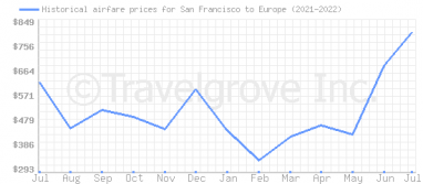 Price overview for flights from San Francisco to Europe