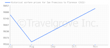 Price overview for flights from San Francisco to Florence