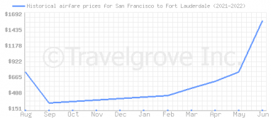 Price overview for flights from San Francisco to Fort Lauderdale