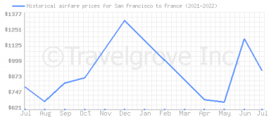 Price overview for flights from San Francisco to France