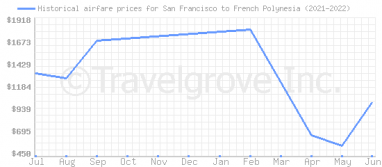 Price overview for flights from San Francisco to French Polynesia