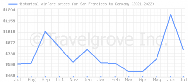 Price overview for flights from San Francisco to Germany