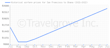 Price overview for flights from San Francisco to Ghana