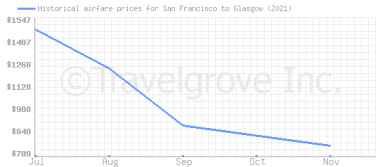 Price overview for flights from San Francisco to Glasgow