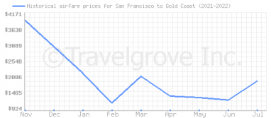 Price overview for flights from San Francisco to Gold Coast