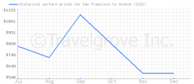 Price overview for flights from San Francisco to Greece