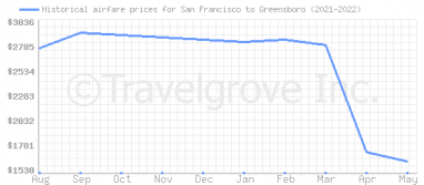 Price overview for flights from San Francisco to Greensboro