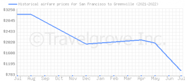 Price overview for flights from San Francisco to Greenville