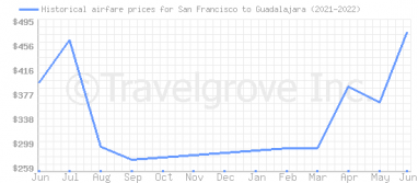 Price overview for flights from San Francisco to Guadalajara
