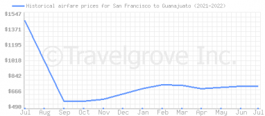 Price overview for flights from San Francisco to Guanajuato