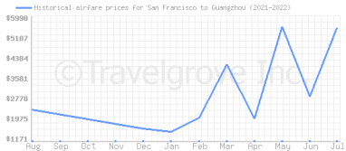 Price overview for flights from San Francisco to Guangzhou