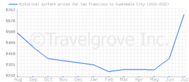 Price overview for flights from San Francisco to Guatemala City