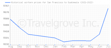 Price overview for flights from San Francisco to Guatemala