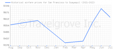 Price overview for flights from San Francisco to Guayaquil