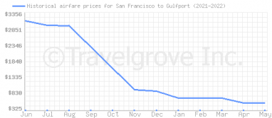 Price overview for flights from San Francisco to Gulfport