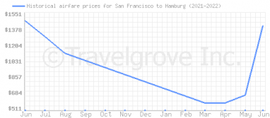Price overview for flights from San Francisco to Hamburg