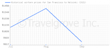Price overview for flights from San Francisco to Helsinki