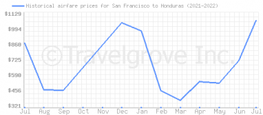 Price overview for flights from San Francisco to Honduras