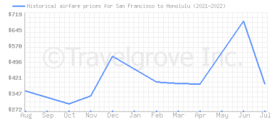 Price overview for flights from San Francisco to Honolulu