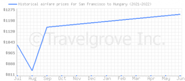 Price overview for flights from San Francisco to Hungary