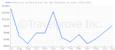 Price overview for flights from San Francisco to India