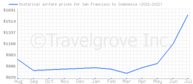 Price overview for flights from San Francisco to Indonesia