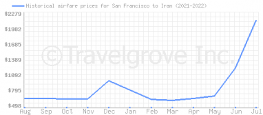 Price overview for flights from San Francisco to Iran