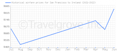 Price overview for flights from San Francisco to Ireland