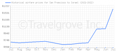 Price overview for flights from San Francisco to Israel