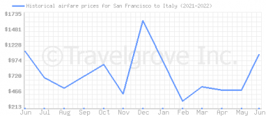 Price overview for flights from San Francisco to Italy