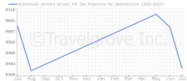 Price overview for flights from San Francisco to Jacksonville
