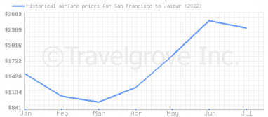 Price overview for flights from San Francisco to Jaipur