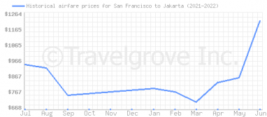Price overview for flights from San Francisco to Jakarta