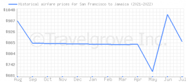 Price overview for flights from San Francisco to Jamaica