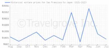 Price overview for flights from San Francisco to Japan