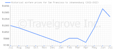 Price overview for flights from San Francisco to Johannesburg