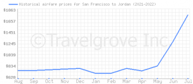 Price overview for flights from San Francisco to Jordan