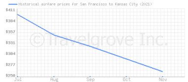 Price overview for flights from San Francisco to Kansas City