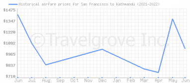 Price overview for flights from San Francisco to Kathmandu