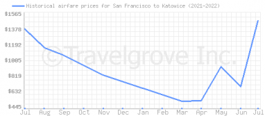 Price overview for flights from San Francisco to Katowice