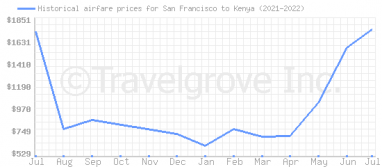 Price overview for flights from San Francisco to Kenya