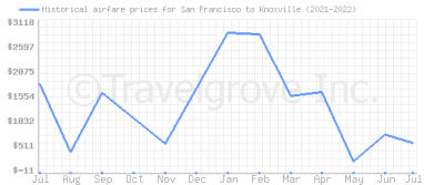 Price overview for flights from San Francisco to Knoxville