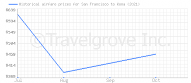 Price overview for flights from San Francisco to Kona