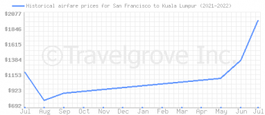 Price overview for flights from San Francisco to Kuala Lumpur