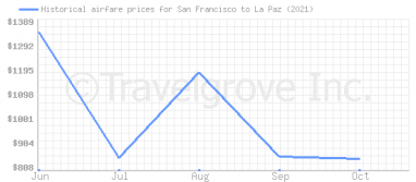 Price overview for flights from San Francisco to La Paz