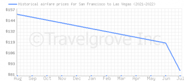 Price overview for flights from San Francisco to Las Vegas