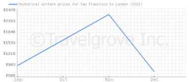 Price overview for flights from San Francisco to London